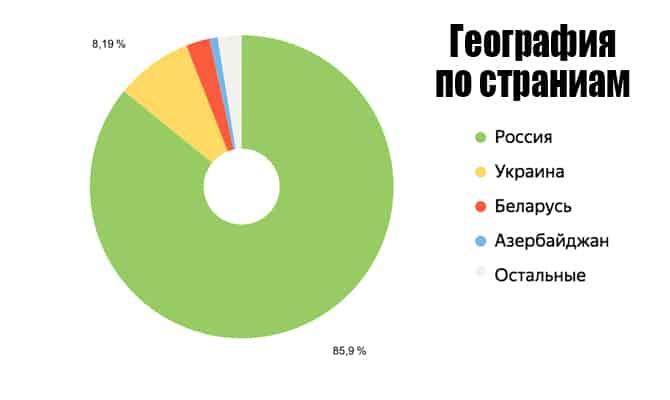 География по странам